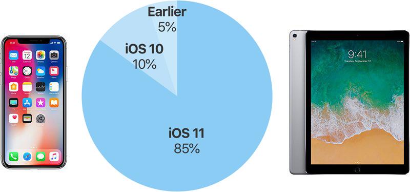 iOS 11 Benimsenme Oranı
