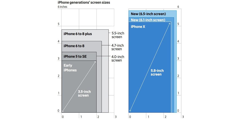 iPhone Ekran Boyutları