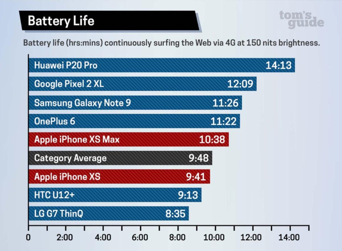 iPhone XS Pil Ömrü ve iPhone XS Max Pil Ömrü