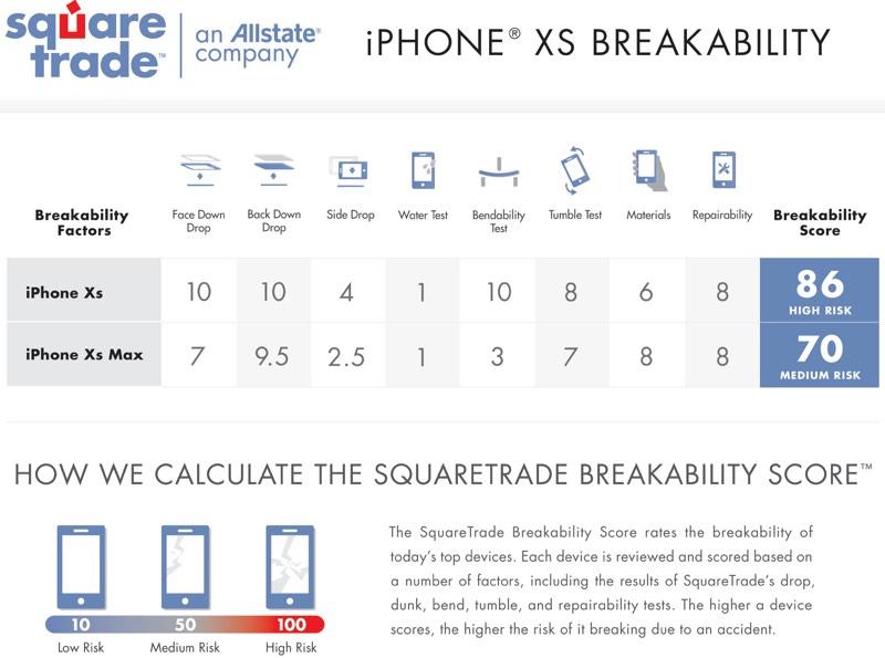 iPhone XS Sağlamlık Testi