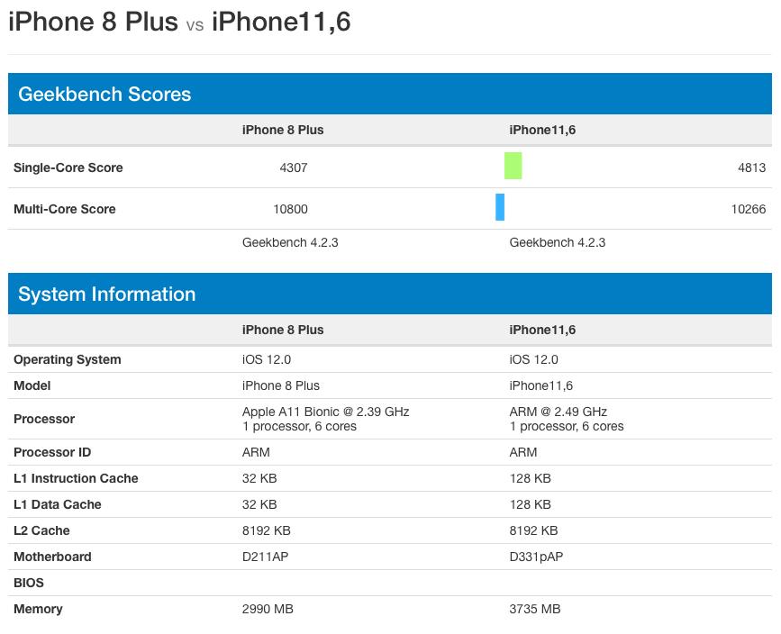 iPhone Xs ve iPhone 8 Performans Testi