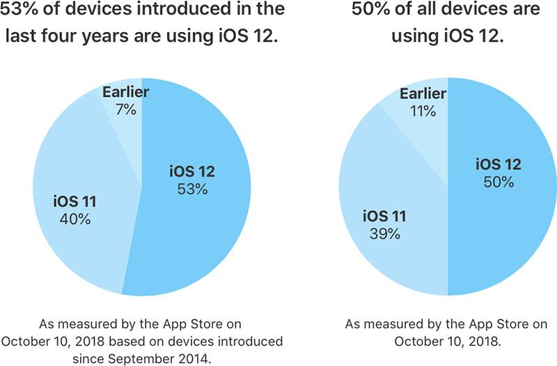 Apple iOS 12 Yüklenme Oranı