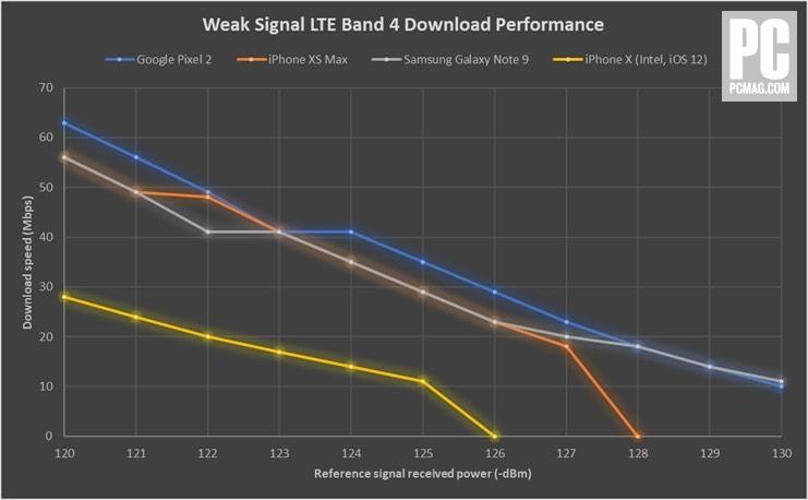 iPhone XS LTE İndirme Hızları