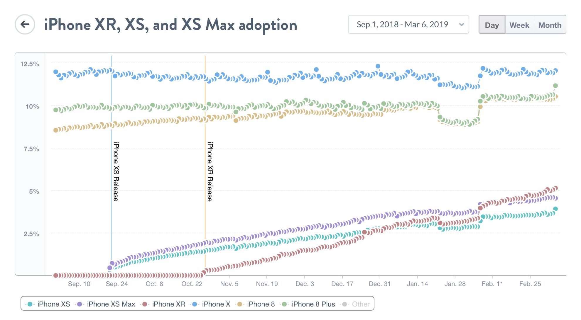 iPhone XS, iPhone XS Max Satışları