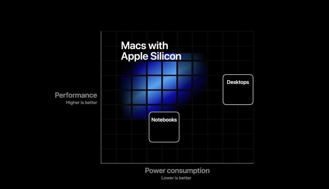 apple silicon işlemcisi çekirdek sayısı