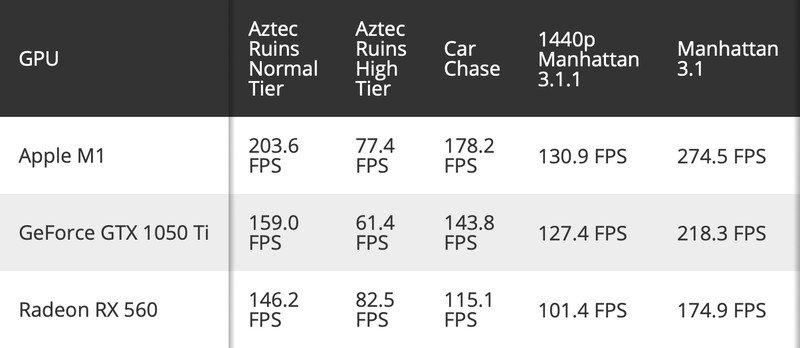 Apple M1, GTX 1050 Ti veRX 560 modellerini geçti