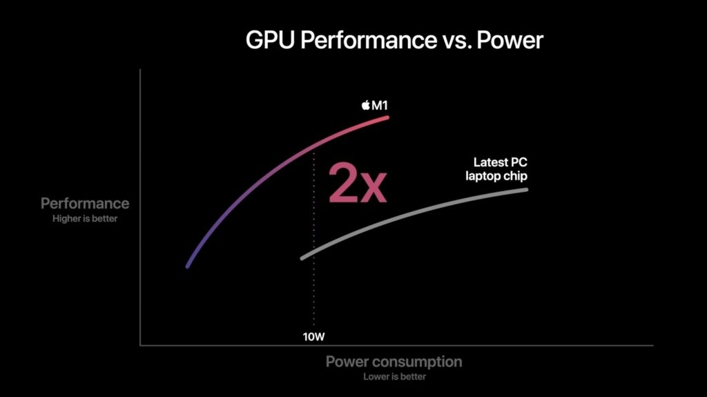 Apple M1 işlemci özellikleri
