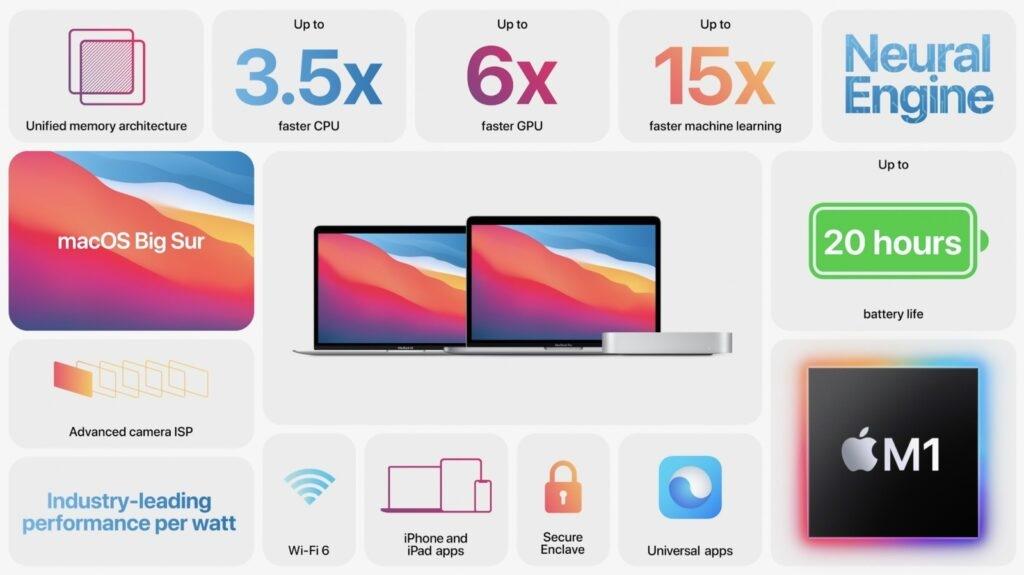 Apple M1 işlemcili 13 inç MacBook Pro fiyatı belirlendi