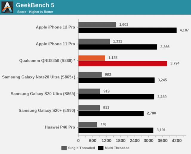 Apple A13 ve A14 Bionic, Snapdragon 888 modelini geride bıraktı