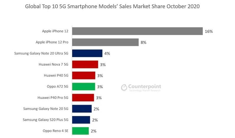 iphone 12 dünyanın en çok satan 5G akıllı telefonu